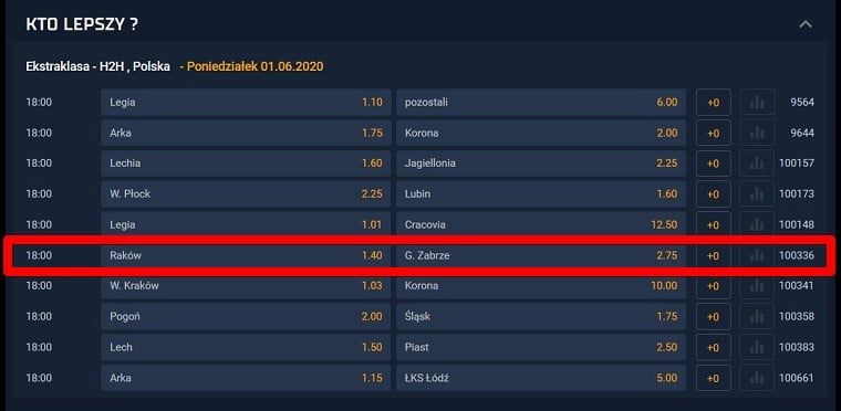 Ciekawe zakłady na Ekstraklasę sezonu 2019/20