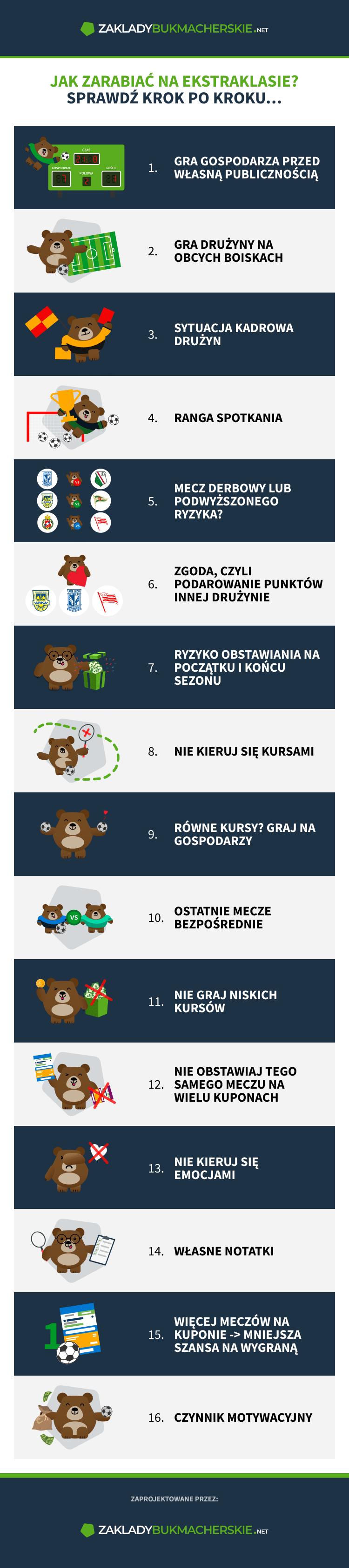 infographic-jak-zarabiac-na-ekstraklasie