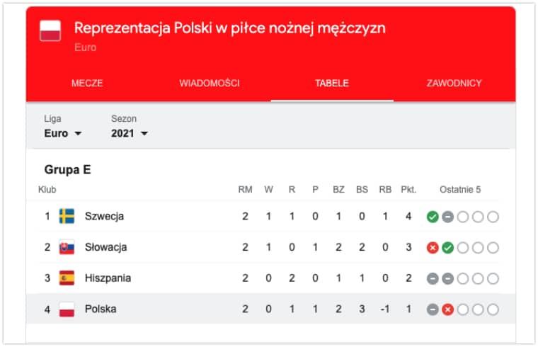 Polska tabela na EURO 2020